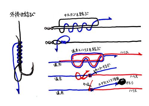 ラインの結び方